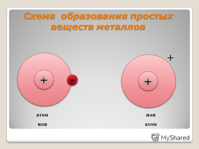 Схема образования простых веществ металлов ++ атом ион ион атом