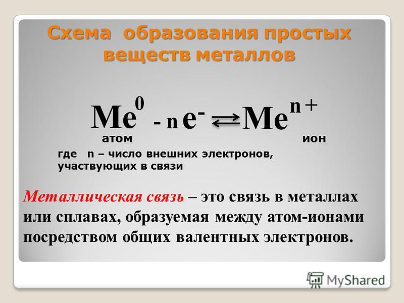 Схема образования простых веществ металлов Металлическая связь – это связь в металлах или сплавах, образуемая между атом-ионами посредством общих валентных электронов. Ме 0 - n е - n + атом ион где n – число внешних электронов, участвующих в связи
