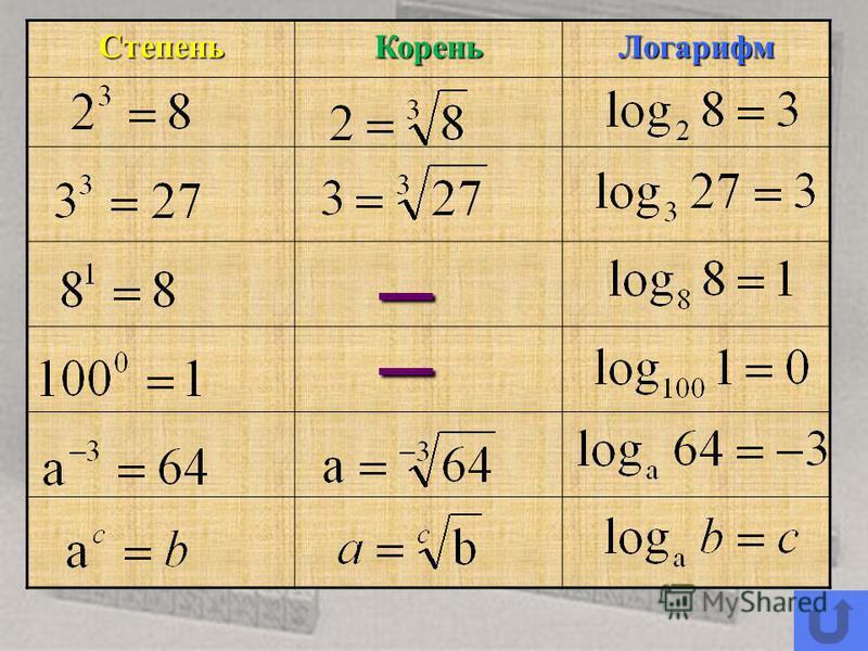 Логарифмы и их свойства Возведение в степень имеет два обратных действия. а х = b, - извлечение корня, чтобы найти значение аxa= b 1 x=log a b логарифмирование - логарифмирование для нахождения показателя x 2 1. Дайте определение логарифма. 2. Какие