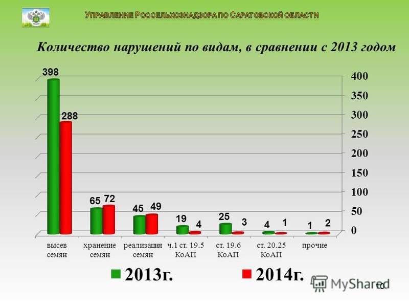 Количество нарушений по видам, в сравнении с 2013 годом 10