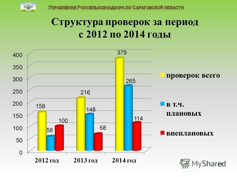 Структура проверок за период с 2012 по 2014 годы 17
