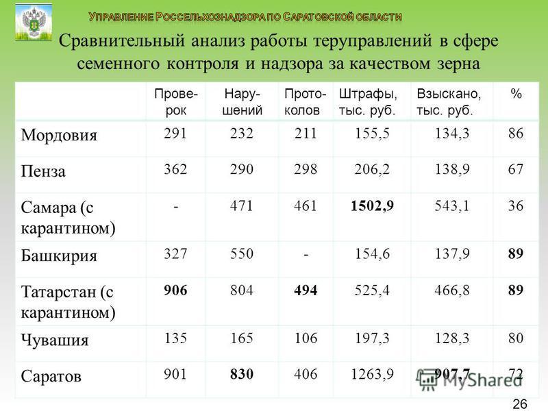 26 Сравнительный анализ работы тер управлений в сфере семенного контроля и надзора за качеством зерна Прове- рок Нару- шений Прото- колов Штрафы, тыс. руб. Взыскано, тыс. руб. % Мордовия 291232211155,5134,386 Пенза 362290298206,2138,967 Самара (с кар