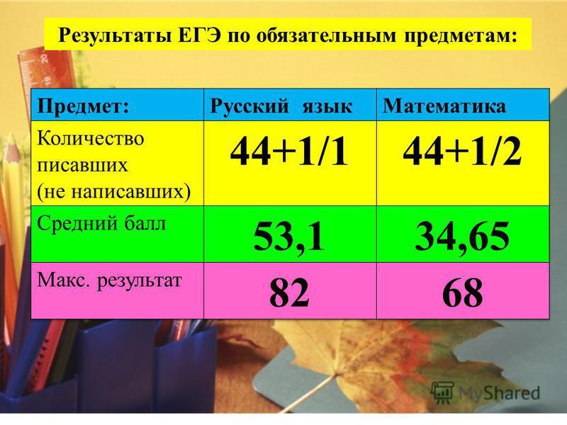 Справка: Всего ОУ в г. Красноярске - 114, из них ВСОШ, ЦО - 5. Количество выпускников - 5004, из них ВСОШ, ЦО –. Получили справки – 50, из них ВСОШ, ЦО – 21.