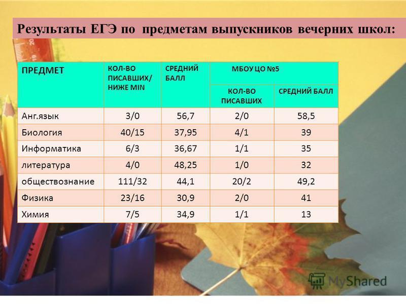 Результаты ЕГЭ по предметам: