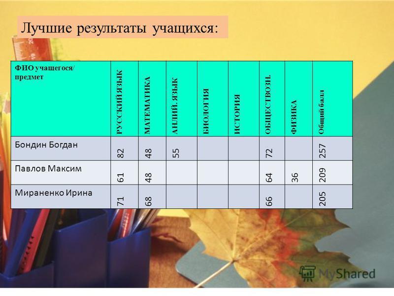 Результаты ЕГЭ по ЦО 5