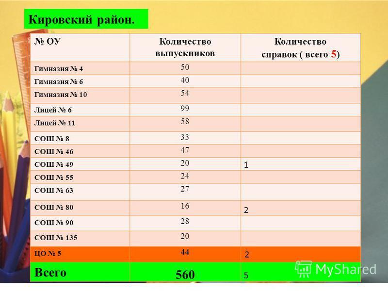 Государственная итоговая аттестация - 11,12 классы. г.Красноярск.
