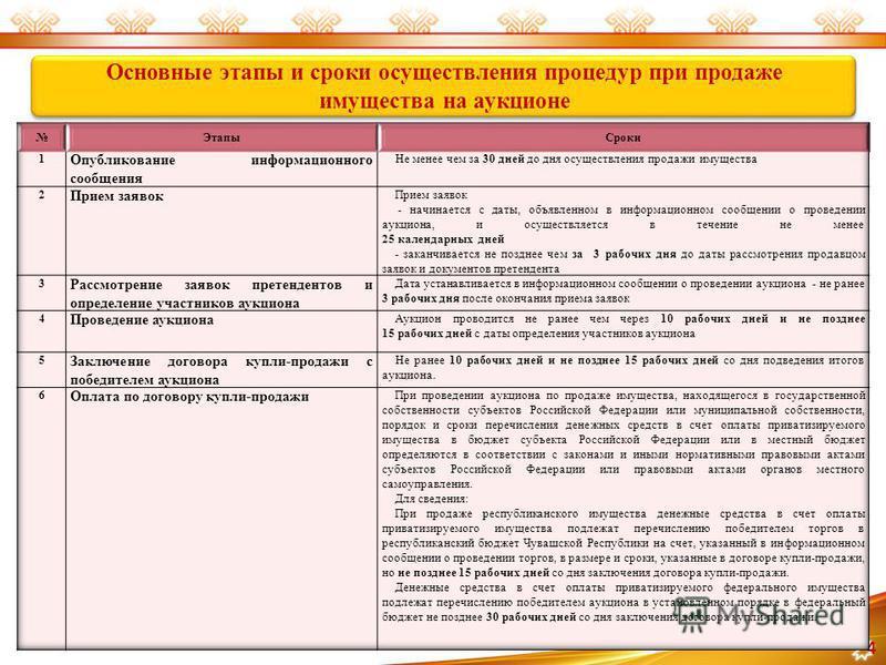 4 Основные этапы и сроки осуществления процедур при продаже имущества на аукционе Основные этапы и сроки осуществления процедур при продаже имущества на аукционе