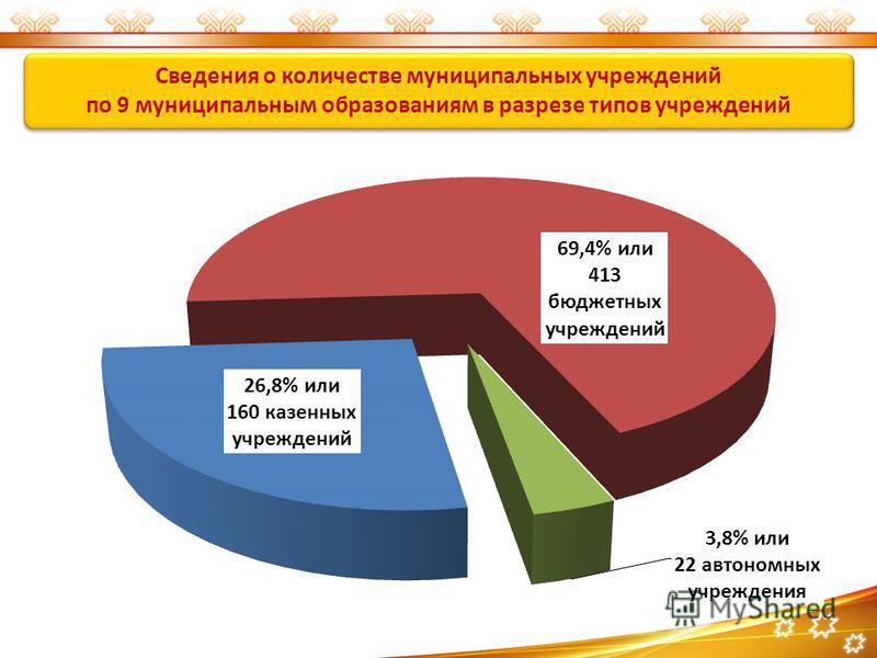 Сведения о количестве муниципальных учреждений по 9 муниципальным образованиям в разрезе типов учреждений