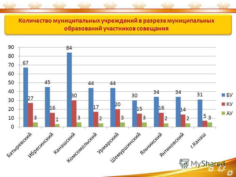 Количество муниципальных учреждений в разрезе муниципальных образований участников совещания