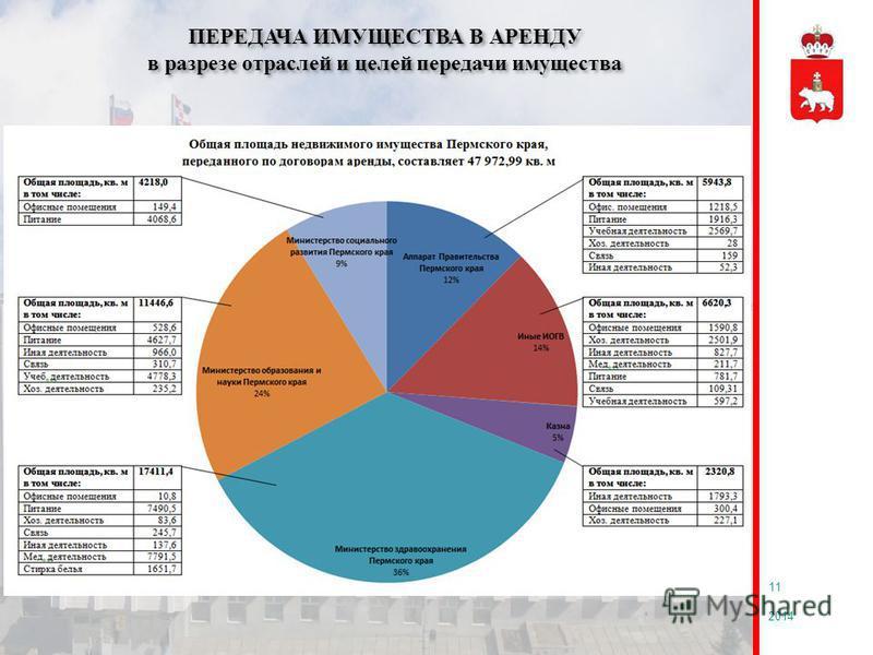 2014 11 ПЕРЕДАЧА ИМУЩЕСТВА В АРЕНДУ в разрезе отраслей и целей передачи имущества ПЕРЕДАЧА ИМУЩЕСТВА В АРЕНДУ в разрезе отраслей и целей передачи имущества