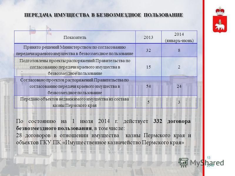 2014 13 ПЕРЕДАЧА ИМУЩЕСТВА В БЕЗВОЗМЕЗДНОЕ ПОЛЬЗОВАНИЕ. Показатель 2013 2014 (январь-июнь) Принято решений Министерством по согласованию передачи краевого имущества в безвозмездное пользование 328 Подготовлены проекты распоряжений Правительства по со