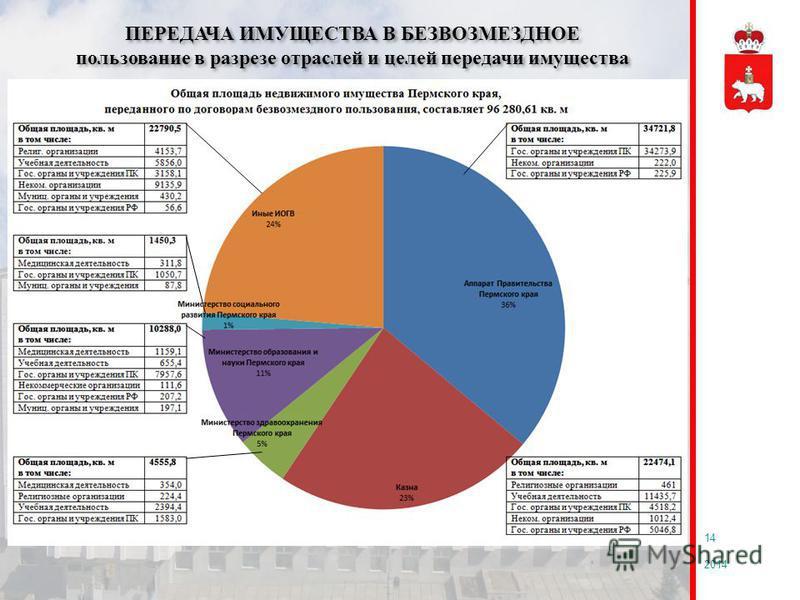 2014 14 ПЕРЕДАЧА ИМУЩЕСТВА В БЕЗВОЗМЕЗДНОЕ пользование в разрезе отраслей и целей передачи имущества ПЕРЕДАЧА ИМУЩЕСТВА В БЕЗВОЗМЕЗДНОЕ пользование в разрезе отраслей и целей передачи имущества