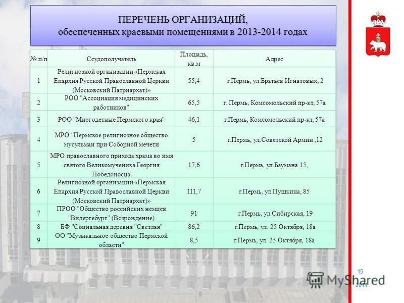 ПЕРЕЧЕНЬ ОРГАНИЗАЦИЙ, обеспеченных краевыми помещениями в 2013-2014 годах 2014 15