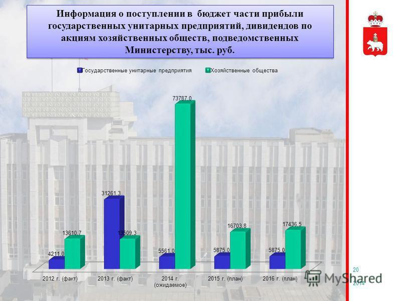 2014 20 Информация о поступлении в бюджет части прибыли государственных унитарных предприятий, дивидендов по акциям хозяйственных обществ, подведомственных Министерству, тыс. руб.