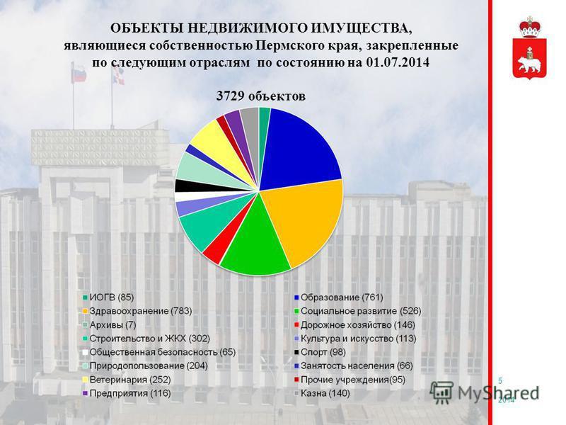2014 5 ОБЪЕКТЫ НЕДВИЖИМОГО ИМУЩЕСТВА, являющиеся собственностью Пермского края, закрепленные по следующим отраслям по состоянию на 01.07.2014 3729 объектов