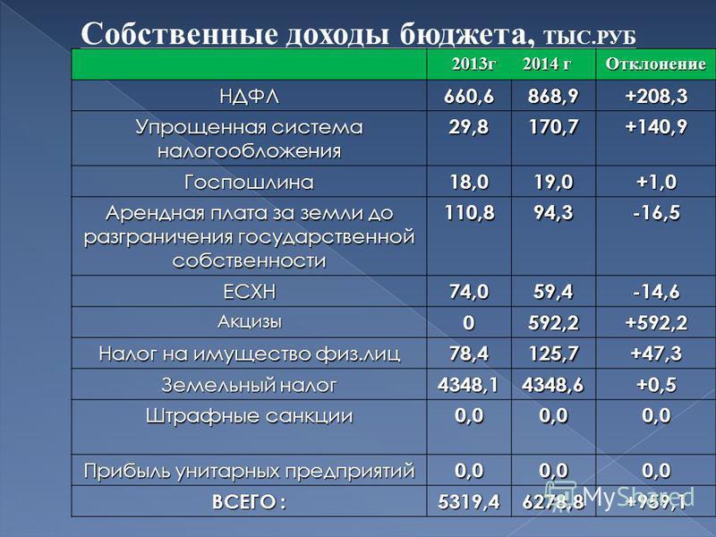 Собственные доходы бюджета, ТЫС.РУБ 2013 г 2014 г Отклонение НДФЛ660,6868,9+208,3 Упрощенная система налогообложения 29,8170,7+140,9 Госпошлина 18,019,0+1,0 Арендная плата за земли до разграничения государственной собственности 110,894,3-16,5 ЕСХН74,