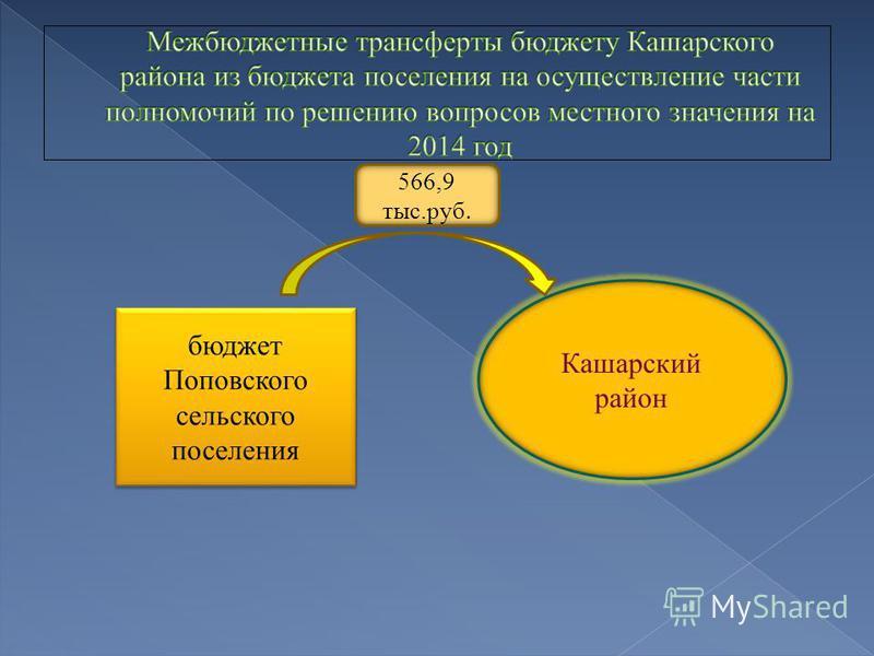 бюджет Поповского сельского поселения Кашарский район 566,9 тыс.руб.