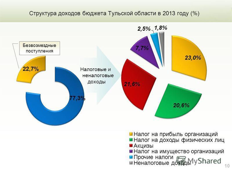Структура доходов бюджета Тульской области в 2013 году (%) 10