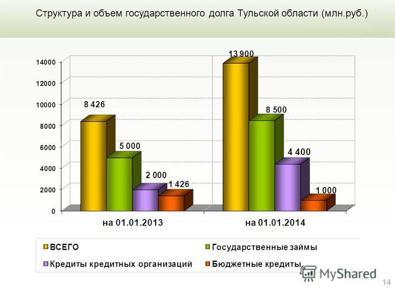 14 Структура и объем государственного долга Тульской области (млн.руб.)