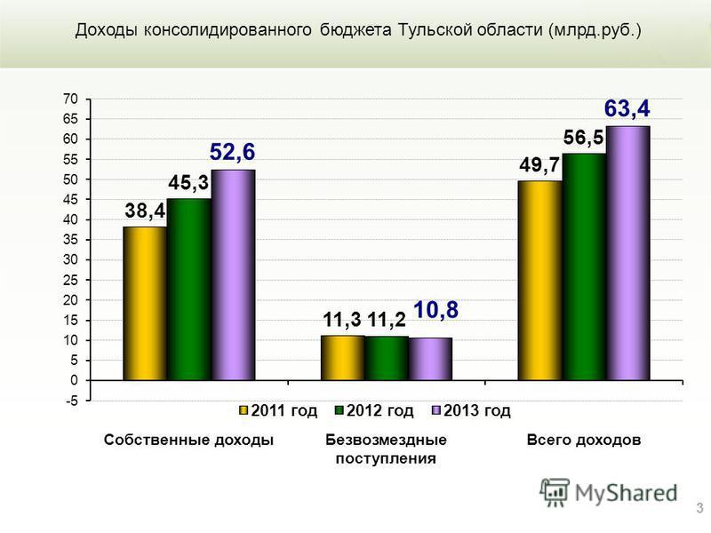 33 Доходы консолидированного бюджета Тульской области (млрд.руб.)