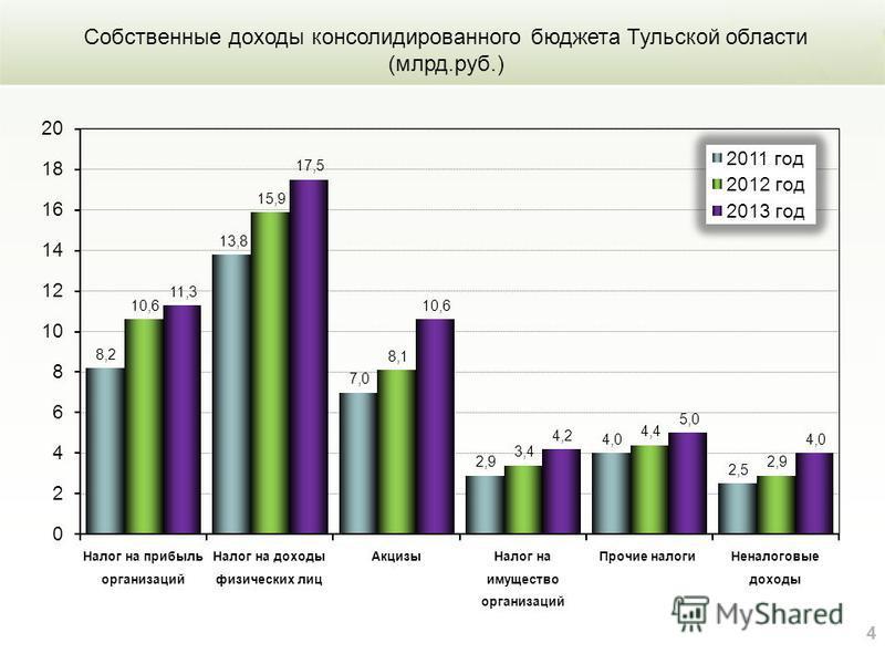 44 Собственные доходы консолидированного бюджета Тульской области (млрд.руб.)