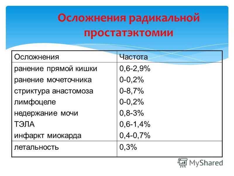 Осложнения Частота ранение прямой кишки ранение мочеточника стриктура анастомоза лимфоцеле недержание мочи ТЭЛА инфаркт миокарда 0,6-2,9% 0-0,2% 0-8,7% 0-0,2% 0,8-3% 0,6-1,4% 0,4-0,7% летальность 0,3% Осложнения радикальной простатэктомии