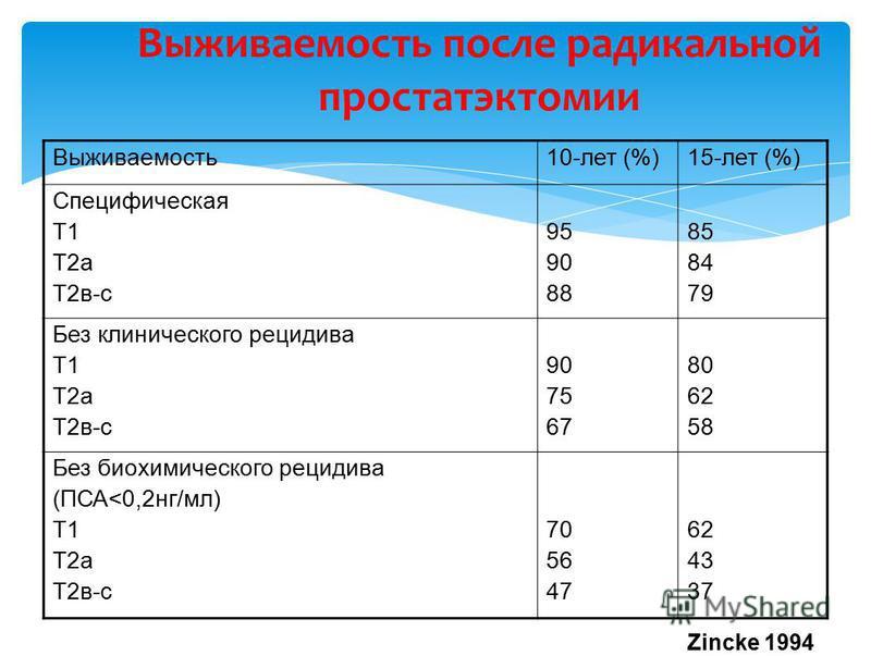 Выживаемость 10-лет (%)15-лет (%) Специфическая Т1 Т2 а Т2 в-с 95 90 88 85 84 79 Без клинического рецидива Т1 Т2 а Т2 в-с 90 75 67 80 62 58 Без биохимического рецидива (ПСА