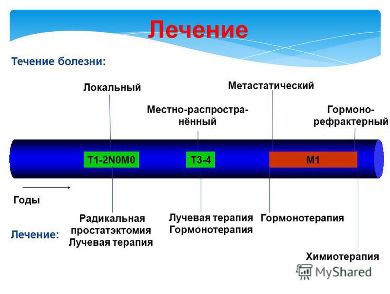 Лечение Годы Meтастатический Гормоно- рефрактерный D2.5М1T1-2N0M0T3-4 Местно-распространённый Локальный Лечение: Химиотерапия Гормонотерапия Лучевая терапия Гормонотерапия Радикальная простатэктомия Лучевая терапия Течение болезни: