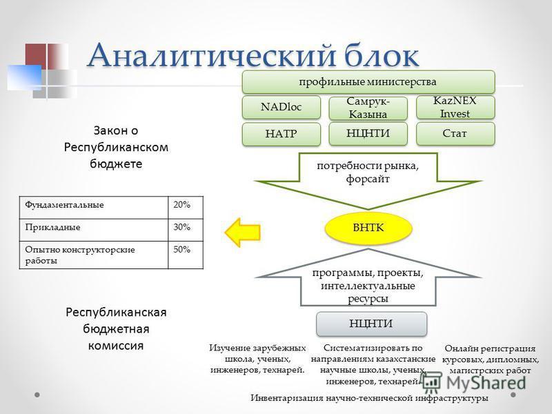 потребности рынка, форсайт программы, проекты, интеллектуальные ресурсы NADloc НЦНТИ KazNEX Invest Самрук- Казына Систематизировать по направлениям казахстанские научные школы, ученых, инженеров, технарей. НАТР Стат ВНТК Онлайн регистрация курсовых,