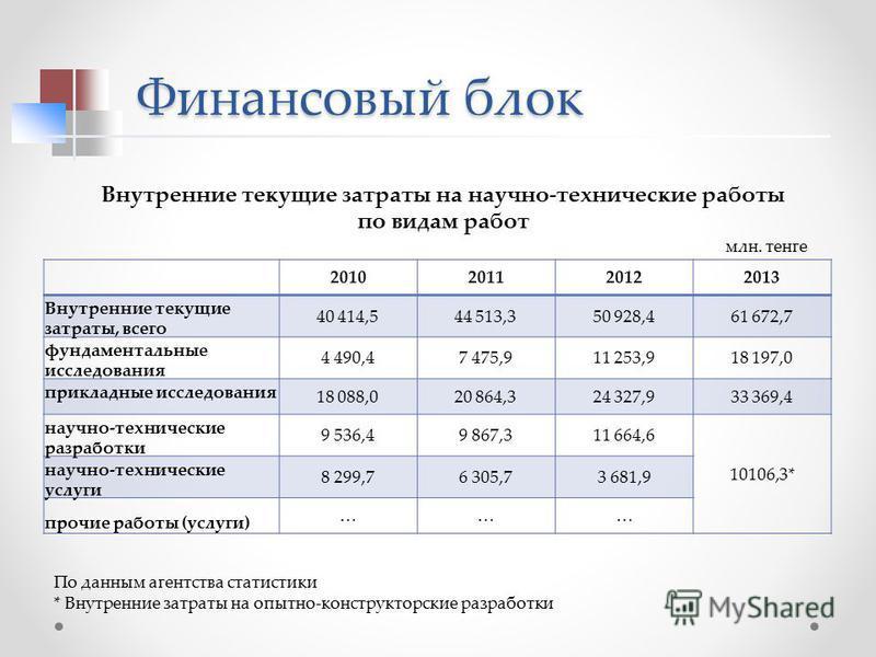Финансовый блок 2010201120122013 Внутренние текущие затраты, всего 40 414,544 513,350 928,461 672,7 фундаментальные исследования 4 490,47 475,911 253,918 197,0 прикладные исследования 18 088,020 864,324 327,933 369,4 научно-технические разработки 9 5