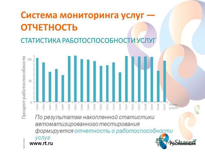 www.rt.ru 17 Система мониторинга услуг ОТЧЕТНОСТЬ СТАТИСТИКА РАБОТОСПОСОБНОСТИ УСЛУГ По результатам накопленной статистики автоматизированного тестирования формируется отчетность о работоспособности услуг Номер услуги 100 0 50
