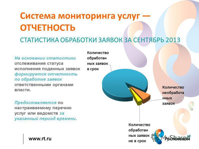 www.rt.ru 18 СТАТИСТИКА ОБРАБОТКИ ЗАЯВОК ЗА СЕНТЯБРЬ 2013 На основании статистики отслеживания статуса исполнения поданных заявок формируется отчетность по обработке заявок ответственными органами власти. Предоставляется по настраиваемому перечню усл