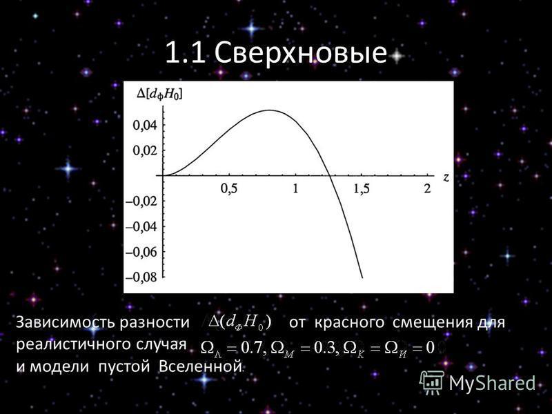 1.1 Сверхновые Зависимость разности от красного смещения для реалистичного случая и модели пустой Вселенной.,,