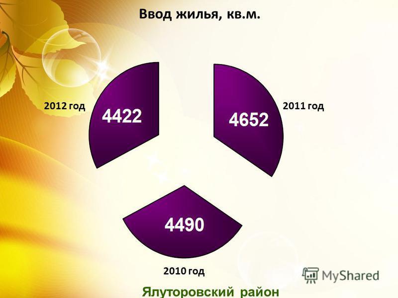 Ялуторовский район Ввод жилья, кв.м. 2012 год 2011 год 2010 год