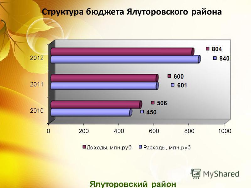 Ялуторовский район Структура бюджета Ялуторовского района