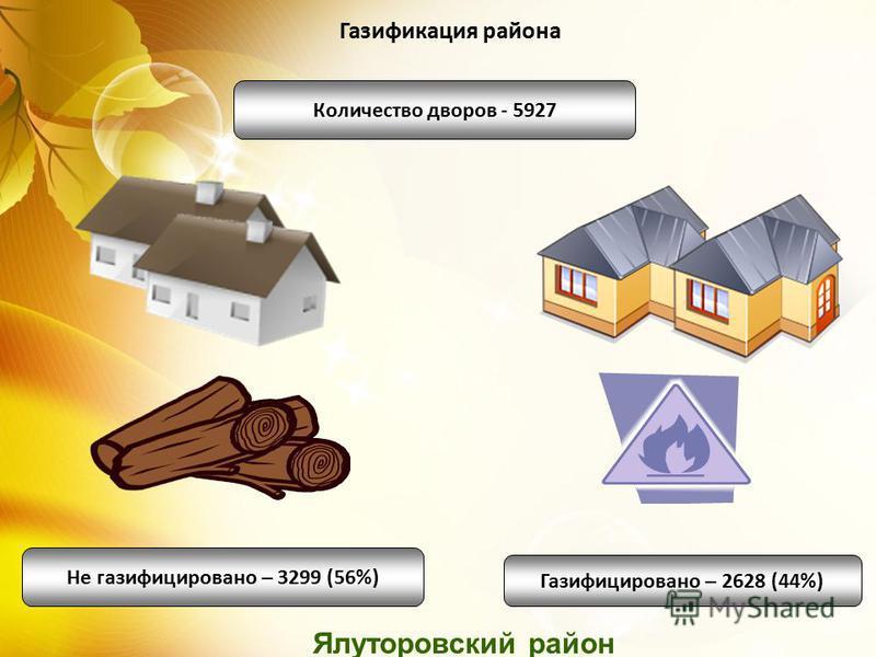 Ялуторовский район Газификация района Количество дворов - 5927 Не газифицировано – 3299 (56%) Газифицировано – 2628 (44%)