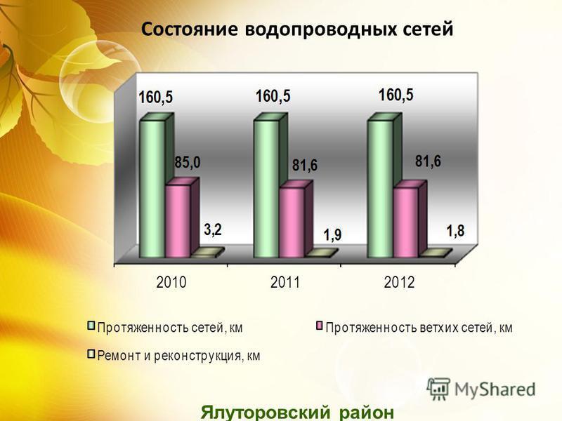 Ялуторовский район Состояние водопроводных сетей