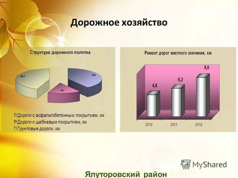 Дорожное хозяйство Ялуторовский район