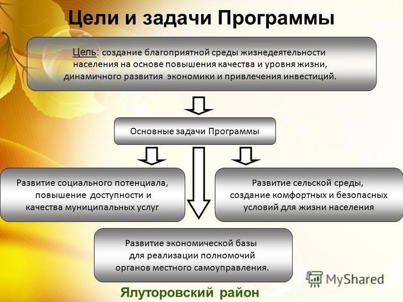 Цели и задачи Программы Ялуторовский район Цель: создание благоприятной среды жизнедеятельности населения на основе повышения качества и уровня жизни, динамичного развития экономики и привлечения инвестиций. Основные задачи Программы Развитие социаль