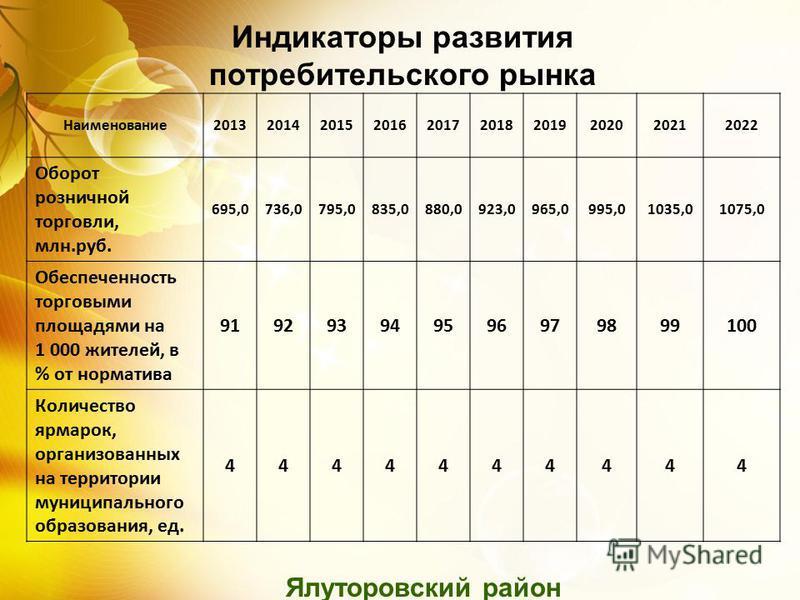 Ялуторовский район Наименование 2013201420152016201720182019202020212022 Оборот розничной торговли, млн.руб. 695,0736,0795,0835,0880,0923,0965,0995,01035,01075,0 Обеспеченность торговыми площадями на 1 000 жителей, в % от норматива 919293949596979899