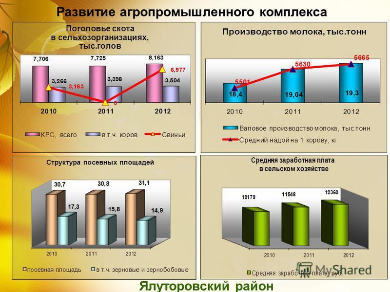 Развитие агропромышленного комплекса Ялуторовский район