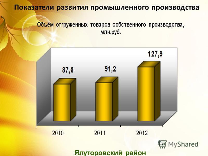Ялуторовский район Показатели развития промышленного производства