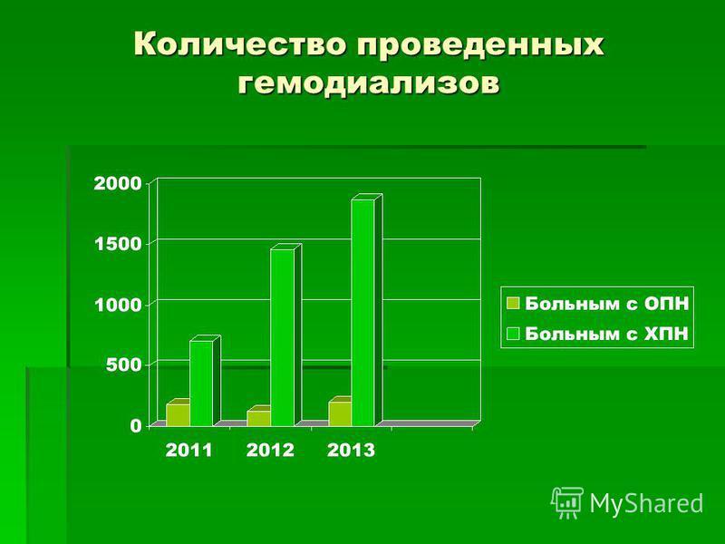 Количество проведенных гемодиализов