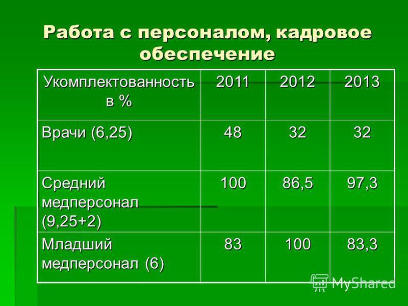 Работа с персоналом, кадровое обеспечение Укомплектованность в % 201120122013 Врачи (6,25) 483232 Средний медперсонал (9,25+2) 10086,597,3 Младший медперсонал (6) 8310083,3