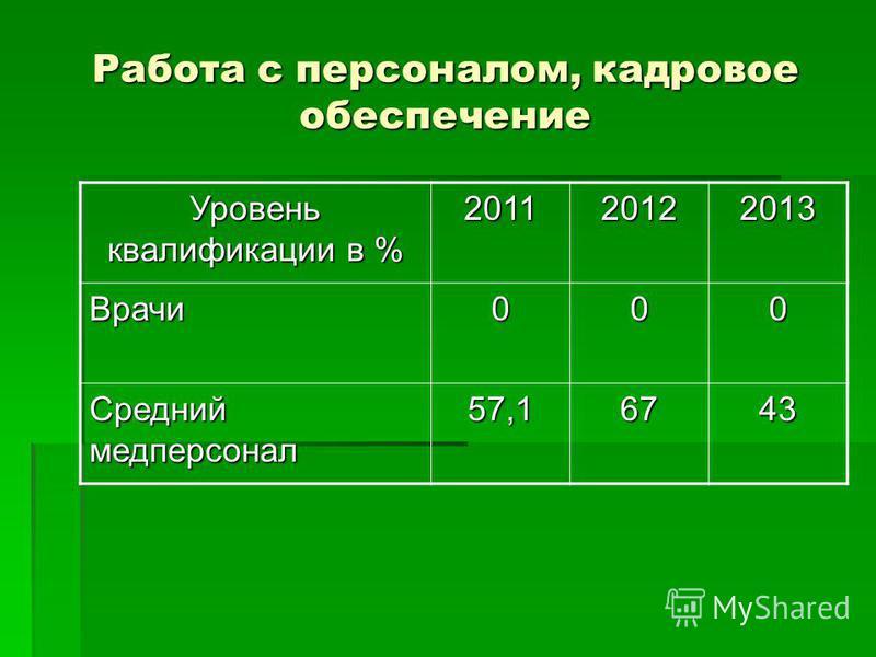 Работа с персоналом, кадровое обеспечение Уровень квалификации в % 201120122013 Врачи 000 Средний медперсонал 57,16743