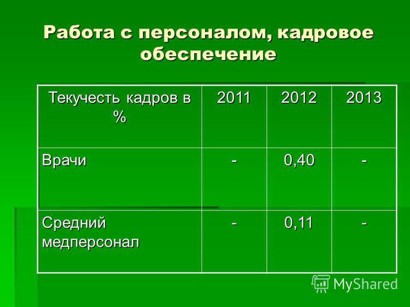 Работа с персоналом, кадровое обеспечение Текучесть кадров в % 201120122013 Врачи-0,40- Средний медперсонал -0,11-