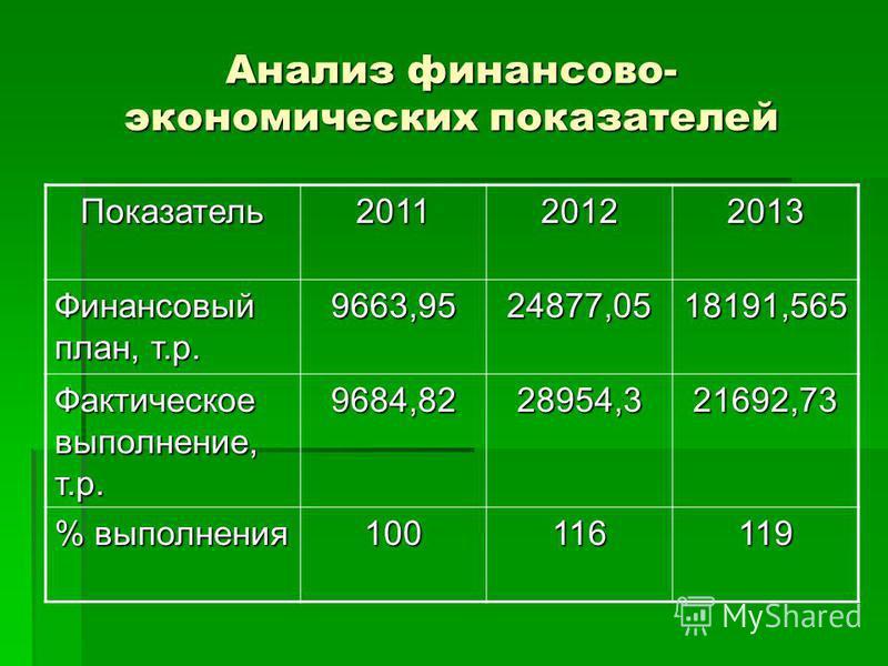 Анализ финансово- экономических показателей Показатель 201120122013 Финансовый план, т.р. 9663,9524877,0518191,565 Фактическое выполнение, т.р. 9684,8228954,321692,73 % выполнения 100116119