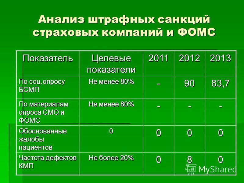 Анализ штрафных санкций страховых компаний и ФОМС Показатель Целевые показатели 201120122013 По соц.опросу БСМП Не менее 80% -9083,7 По материалам опроса СМО и ФОМС Не менее 80% --- Обоснованные жалобы пациентов 0000 Частота дефектов КМП Не более 20%