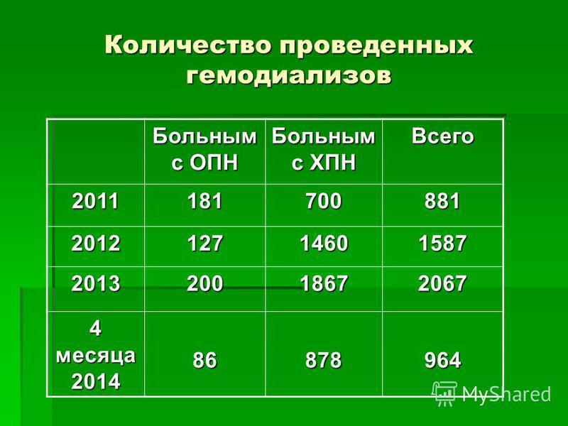 Количество проведенных гемодиализов Больным с ОПН Больным с ХПН Всего 2011181700881 201212714601587 201320018672067 4 месяца 2014 86878964
