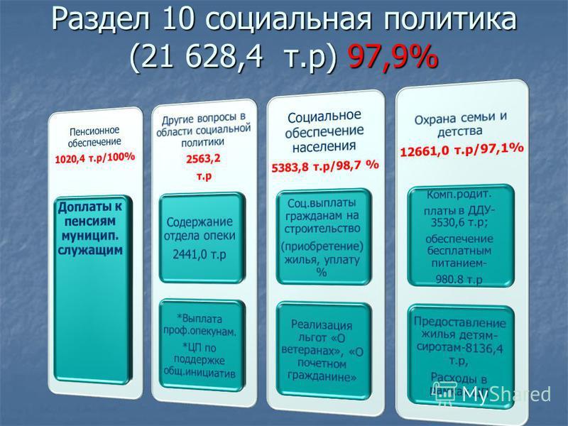 Раздел 10 социальная политика (21 628,4 т.р) 97,9%